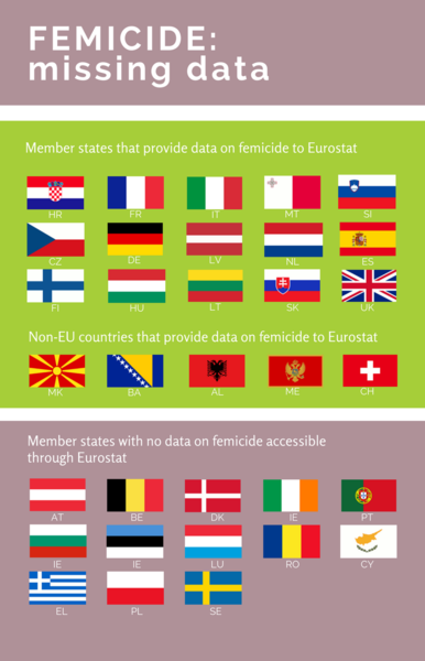 Femicide in Europe is a widespread issue