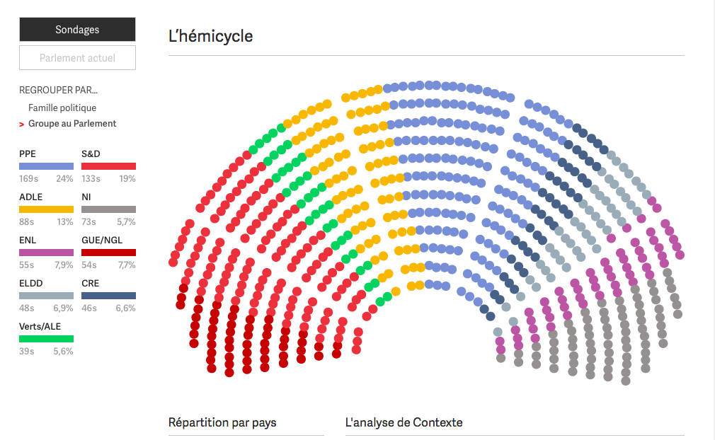 A Dashboard That Forecasts The Next European Parliament Our Pick Tools For Journalists Home Edjnet